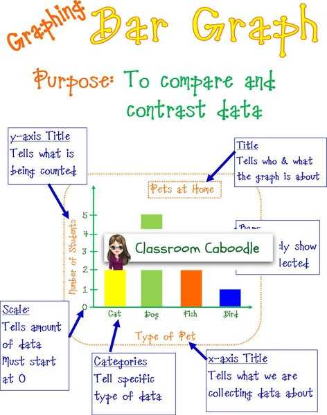 Graphing and Data Analysis Worksheet or 31 Best Data Analysis Images On Pinterest