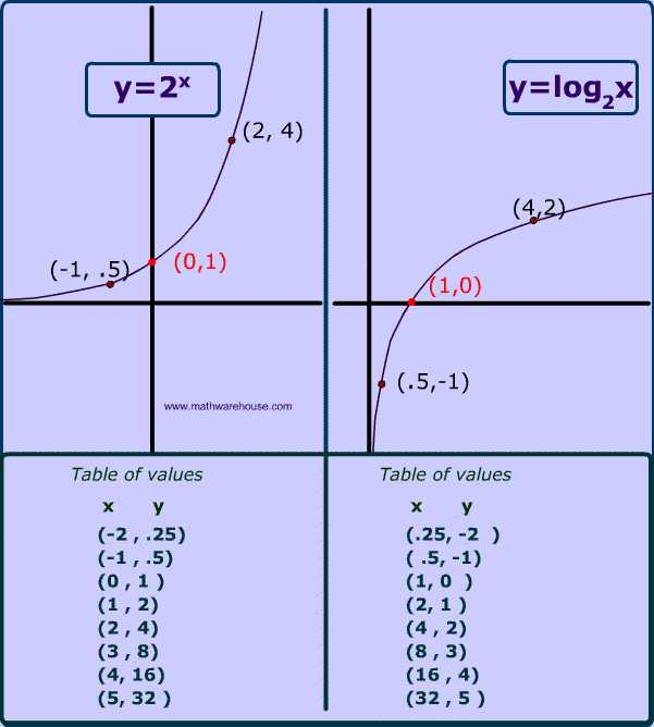 Graphing Logarithmic Functions Worksheet as Well as Graph Of Logarithm Properties Example Appearance Real World