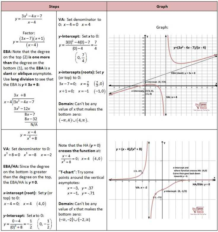 Graphing Polynomial Functions Worksheet Answers with 185 Best Math Eleven Images On Pinterest