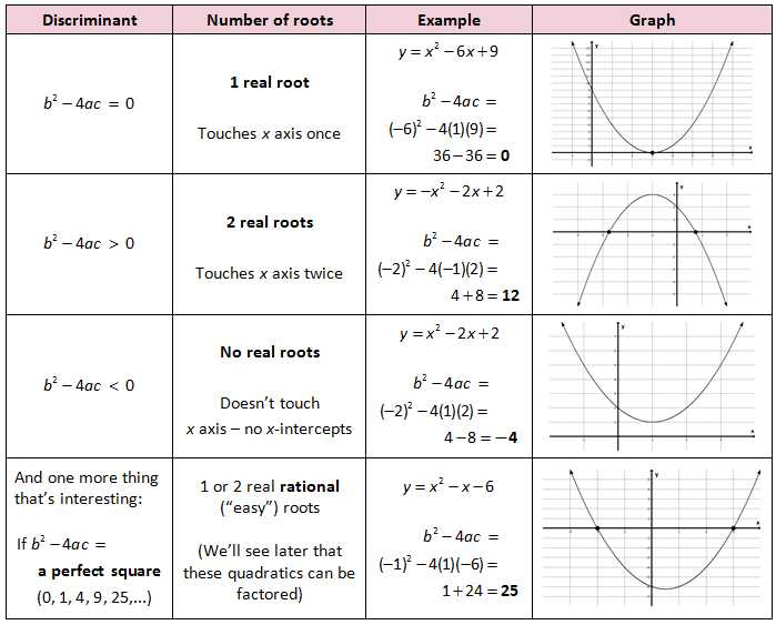 Graphing Quadratic Functions In Standard form Worksheet together with Quadratic formula Discriminant
