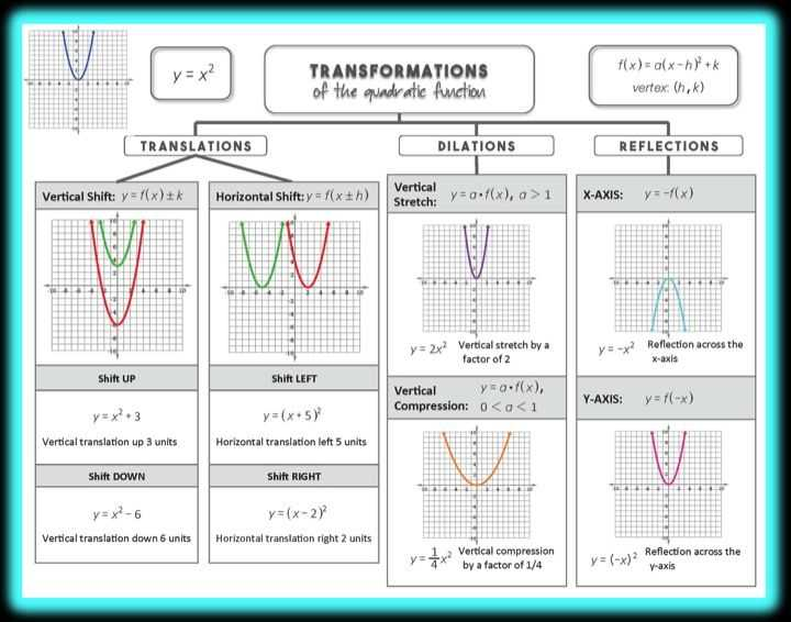 Graphing Quadratic Functions In Vertex form Worksheet Also 419 Best College Alegebra Images On Pinterest