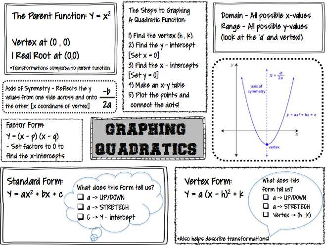 Graphing Quadratic Functions In Vertex form Worksheet and Worksheets 43 New Graphing Quadratic Functions Worksheet Hi Res