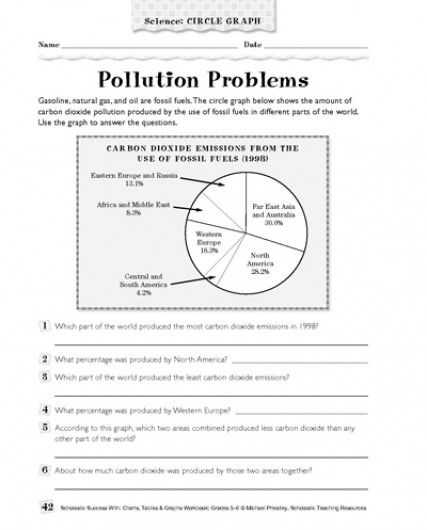 Graphing Scientific Data Worksheet as Well as Pollution Problems Science Circle Graph Parents