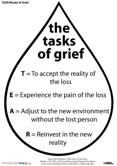 Grief and Loss Worksheets and Tear Model Of Grief My E Day Fice Pinterest
