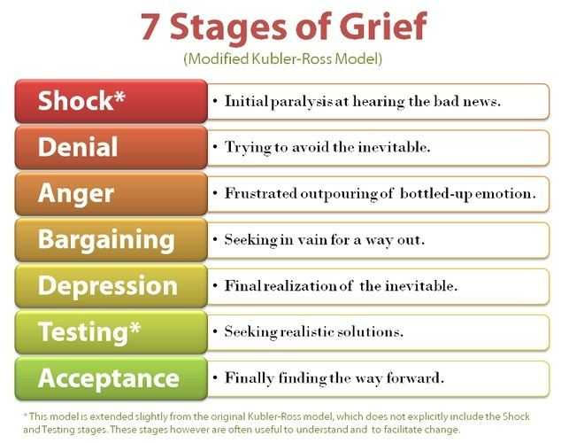 Grief and Loss Worksheets together with 86 Best Grief Stages and solace Images On Pinterest