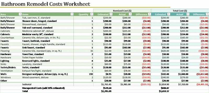 Home Replacement Cost Estimator Worksheet and 69 Best Home Renovation Cost Estimator Spreadsheet