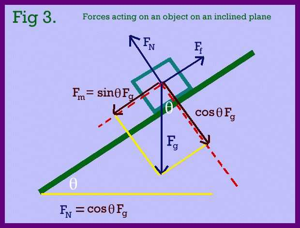 Inclined Plane Worksheet and 7 Best Physics Images On Pinterest