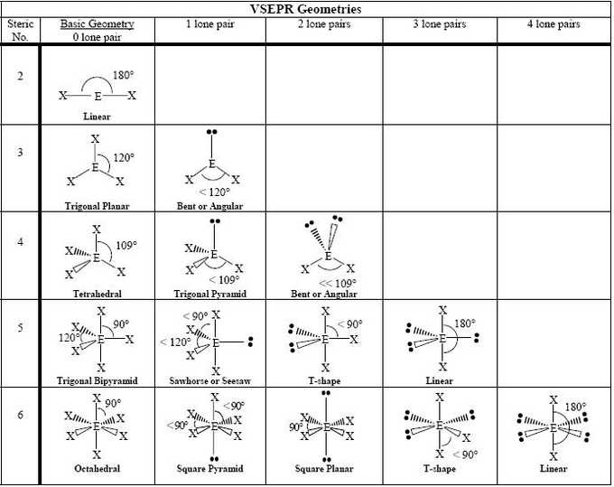Lewis Structure and Molecular Geometry Worksheet Along with Molecular Geometry