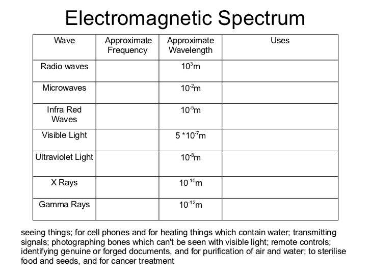 Light and Color Worksheet Answers Physics Classroom as Well as Waves Grade 10 Physics 2012