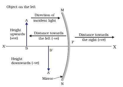 Light Refraction and Lenses Physics Classroom Worksheet Answers and Light Reflection and Refraction Light Cbse Class 10