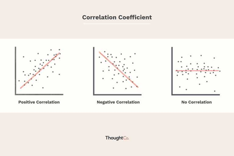 Linear Regression and Correlation Coefficient Worksheet or How to Calculate the Coefficient Of Correlation