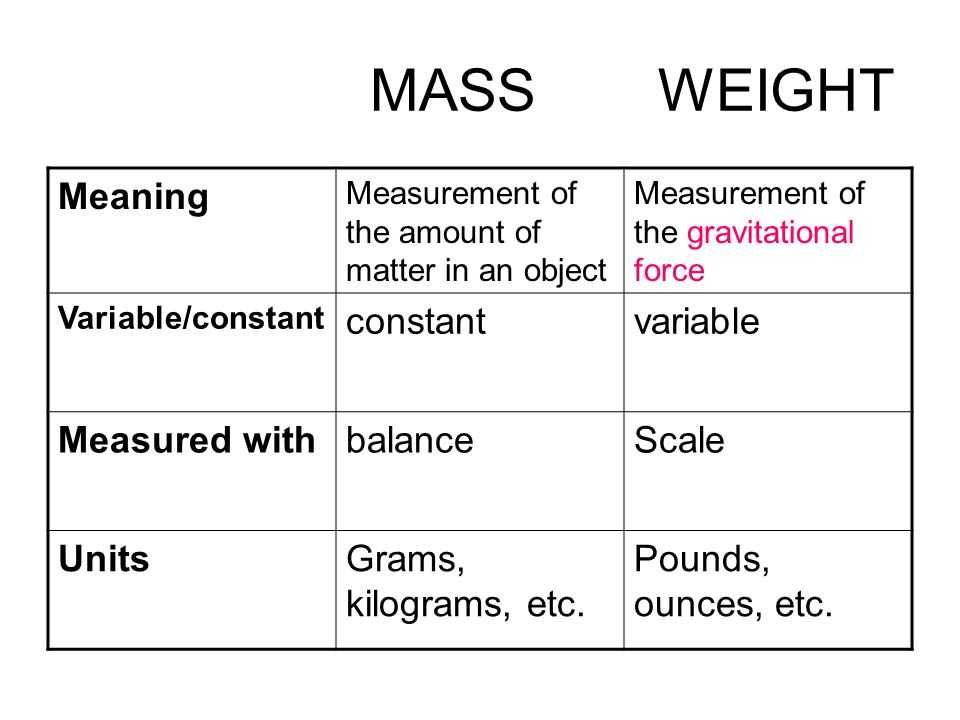 Mass and Weight Worksheet Answer Key as Well as Mass and Weight Worksheet Answers the Best Worksheets Image