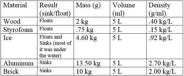 Mass Volume and Density Worksheet Answers with Visualizing Chemistry 105