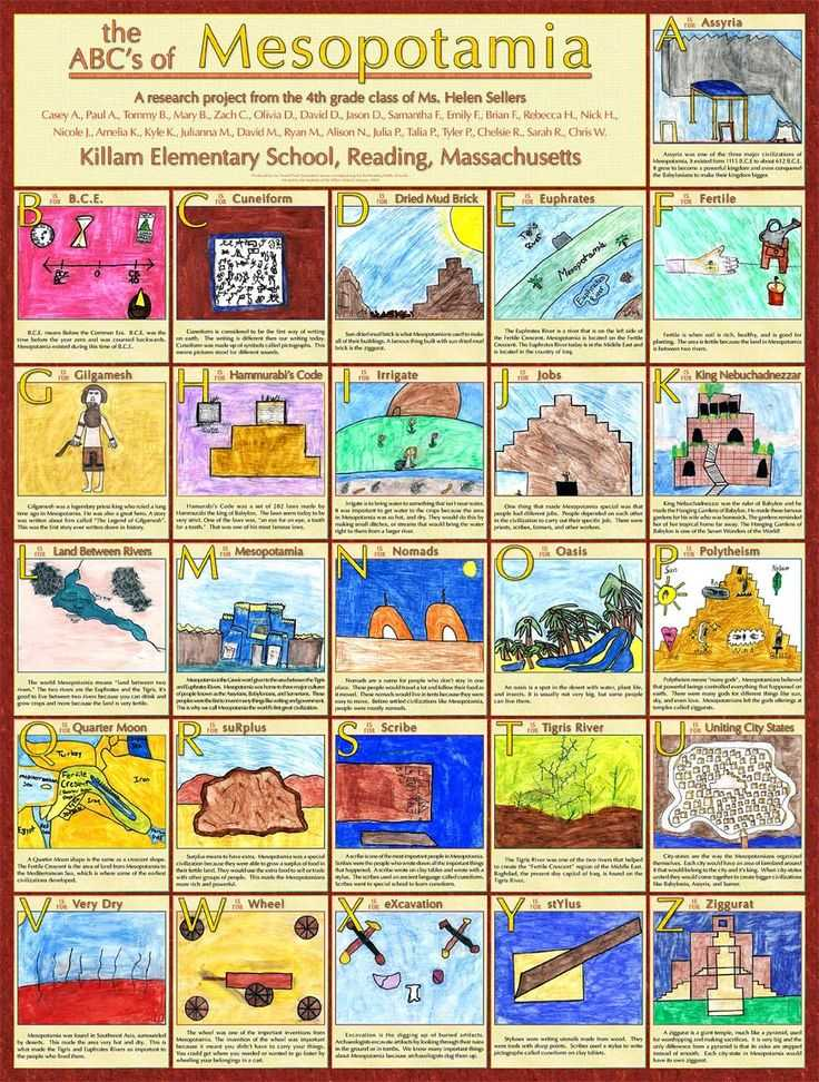 Mesopotamia Reading Comprehension Worksheets with 106 Best Mesopotamia for Kids Images On Pinterest
