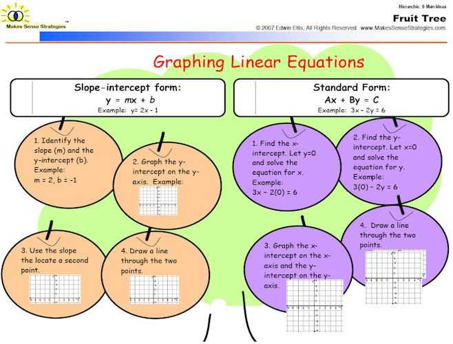 Mind Map Worksheet with 66 Best Mind Mapping & Graphic organizers Images On Pinterest