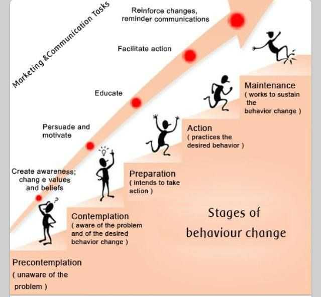 Motivational Interviewing Stages Of Change Worksheet as Well as 41 Best Motivational Interveiwing Images On Pinterest