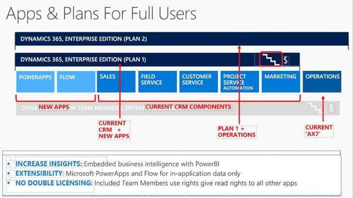 Office 365 Cost Comparison Worksheet with Parison Of Dynamics Ax to Dynamics 365 Erp software Blog