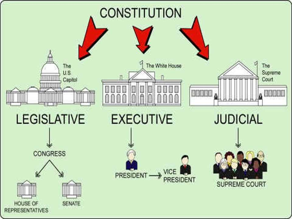 Our Courts the Legislative Branch Worksheet Answers and Three Branches Government Worksheet Best Three Branches