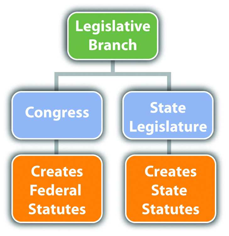 Our Courts the Legislative Branch Worksheet with 2 2 the Branches Of Government