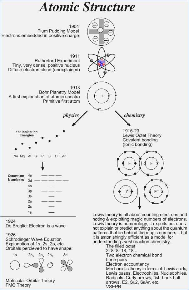 Photoelectron Spectroscopy Worksheet Answers as Well as Best atomic Structure Worksheet Answers Awesome Chemistry atomic