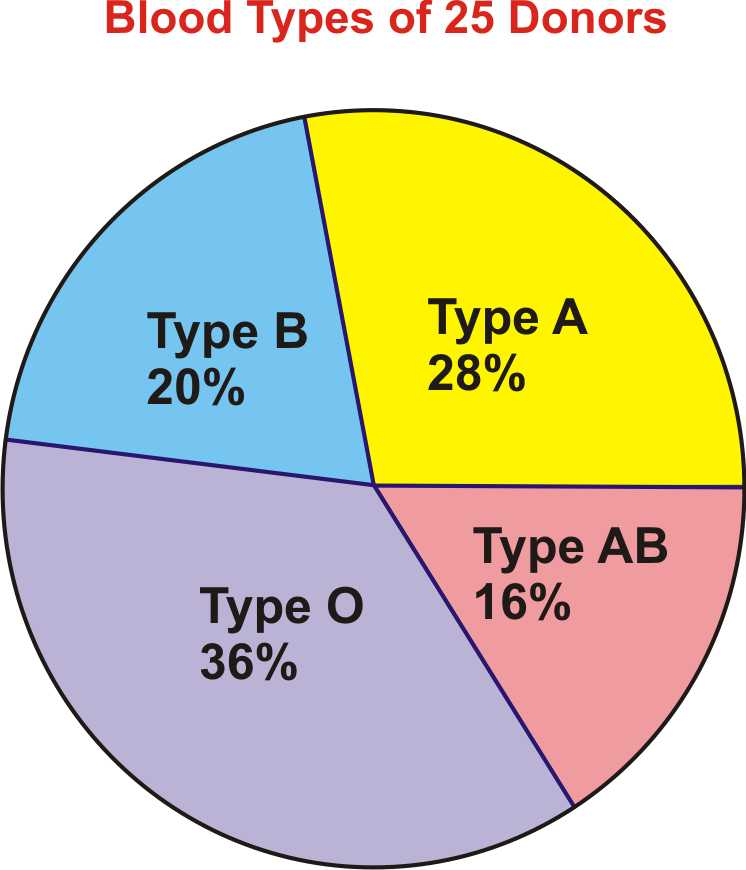 Pie Graph Worksheets High School Along with Pie Charts Bar Graphs Histograms and Stem and Leaf Plots