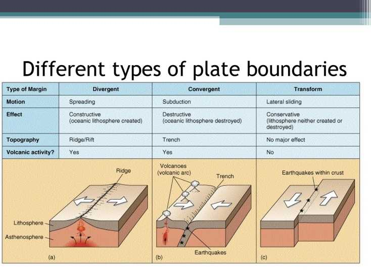 Plate Tectonics Review Worksheet Also 11 Tectonics Review 1 Cgc 1d 2016 2017