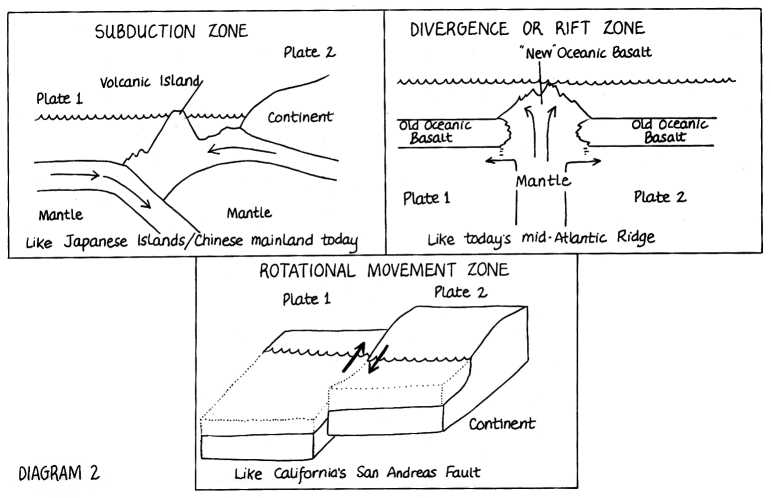 Plate Tectonics Worksheet Along with Plate Tectonics Coloring Pages Democraciaejustica