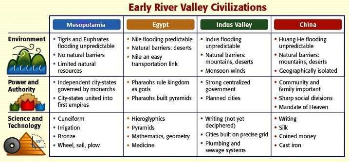 Pre Columbian Civilizations Worksheet Answers with Unit 1 Neolithic Revolution & River Valley Civilizations Caney