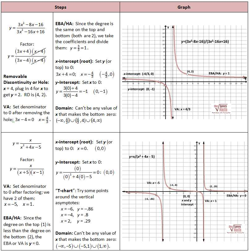 Precalculus Inverse Functions Worksheet Answers Along with Graphing Rationals Work Pinterest