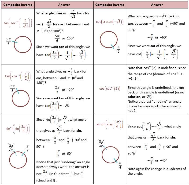 Precalculus Inverse Functions Worksheet Answers Also Sin Cos Tan Chart Algebra Free High School Math Worksheet From