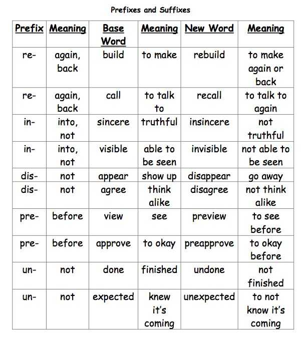 Prefix and Suffix Worksheets 5th Grade as Well as 99 Best School Vocab Grammar Images On Pinterest