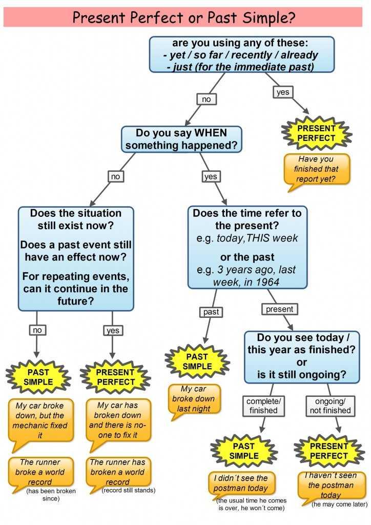 Present Perfect Tense Exercises Worksheet or Present Perfect or Past Simple English Tenses