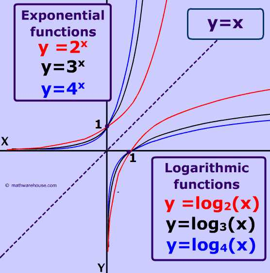 Properties Of Logarithms Worksheet with Graph Of Logarithm Properties Example Appearance Real World