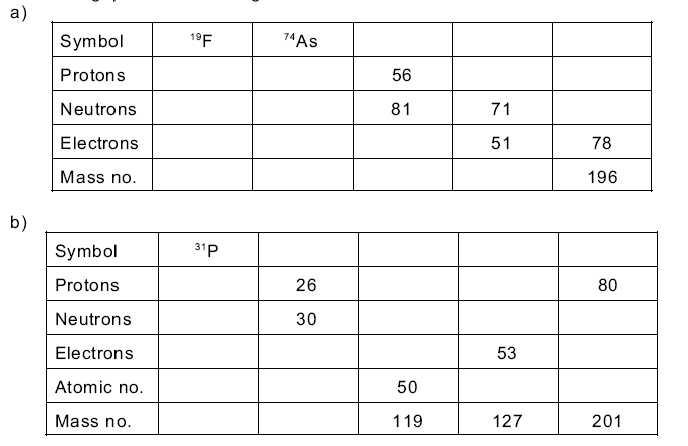 Protons Neutrons and Electrons Worksheet Along with Worksheets 40 Re Mendations Protons Neutrons and Electrons