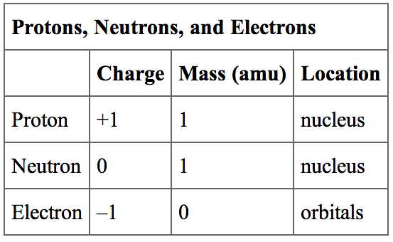 Protons Neutrons and Electrons Worksheet Pdf or Worksheets 42 New Basic atomic Structure Worksheet Full Hd Wallpaper