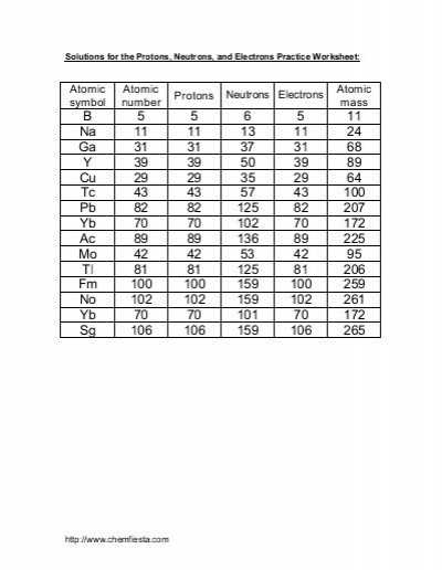Protons Neutrons and Electrons Worksheet with Beautiful Protons Neutrons and Electrons Practice Worksheet Awesome