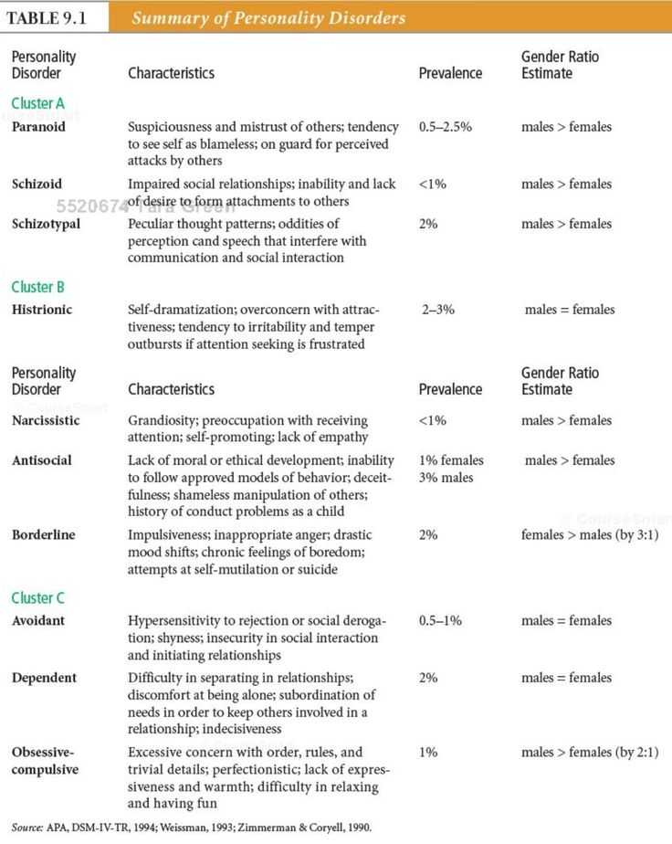 Psychological Disorders Worksheet Answers with 758 Best I 3 Ot Images On Pinterest