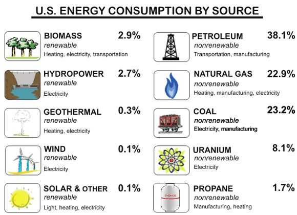 Renewable and Nonrenewable Energy Worksheets or 39 Best Humans & Energy Resources Images On Pinterest