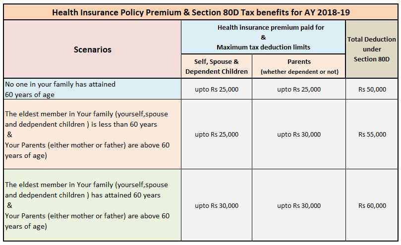 Self Employed Health Insurance Deduction Worksheet and Section 80d Tax Benefits Health or Mediclaim Insurance Fy 2017 18