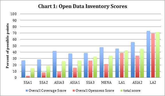 Sex Inventory Worksheet Along with the Open Data Inventory – Open Data Watch