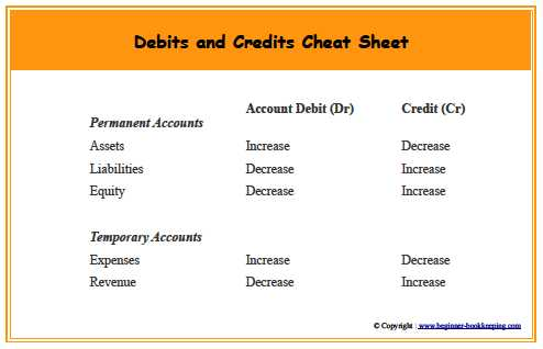 Shopping for Credit Worksheet Answer Key Along with Debits and Credits