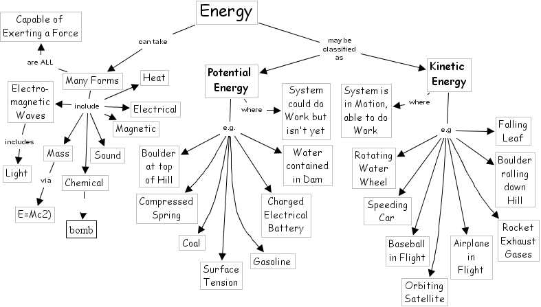Skills Worksheet Concept Mapping Also Worksheets 44 New Kinetic and Potential Energy Worksheet Answers
