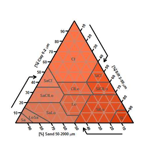 Soil Texture Triangle Worksheet Along with Usda soil Texture Triangle Animal
