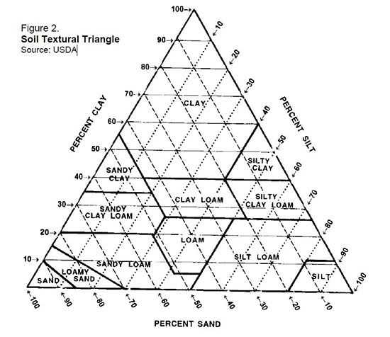 Soil Texture Triangle Worksheet and Estimating soil Texture Sand Silt or Clayey