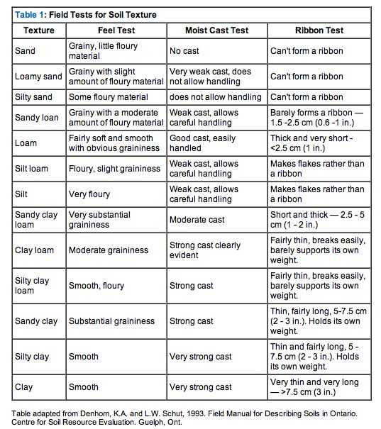 Soil Texture Worksheet Answers Along with 14 Best soil Images On Pinterest