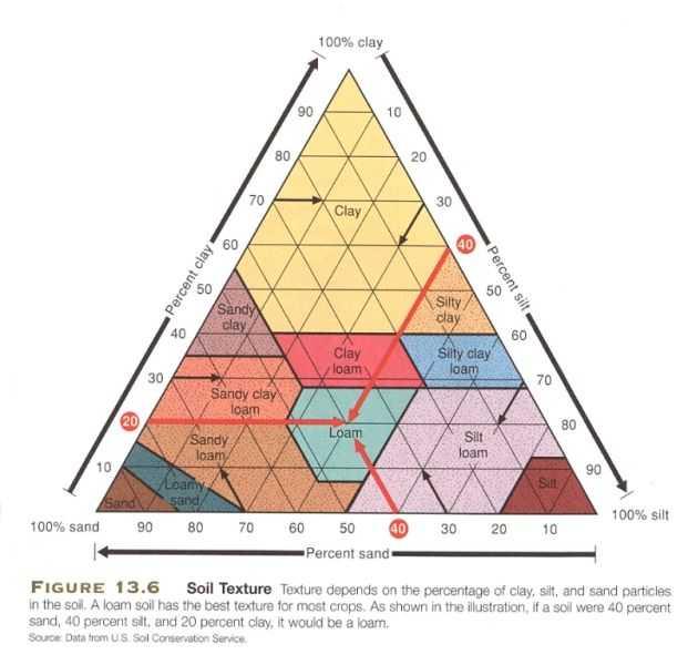 Soil Texture Worksheet Answers with Diagram Of soil Textures Hobbies = Enrichment Pinterest