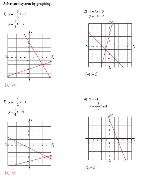 Solving Systems Of Inequalities by Graphing Worksheet Answers 3 3 Also Warrayat Instructional Unit