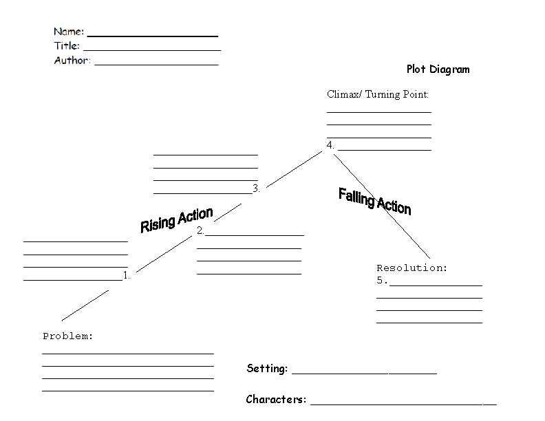 Story Map Worksheet as Well as Plot Diagram 1 Plot Worksheet 6th Grade Ela Pinterest