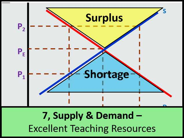 Supply and Demand Worksheet Answer Key as Well as Economics Handouts to Go with Supply and Demand Lessons by Ajf43
