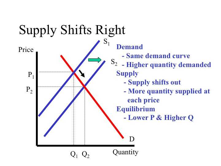 Supply and Demand Worksheet Answer Key or Econ 150 Microeconomics